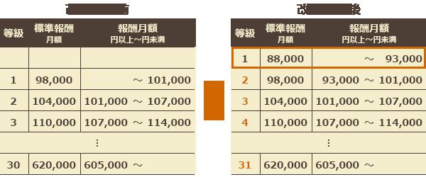 通勤手当の非課税対象が15万円に拡大